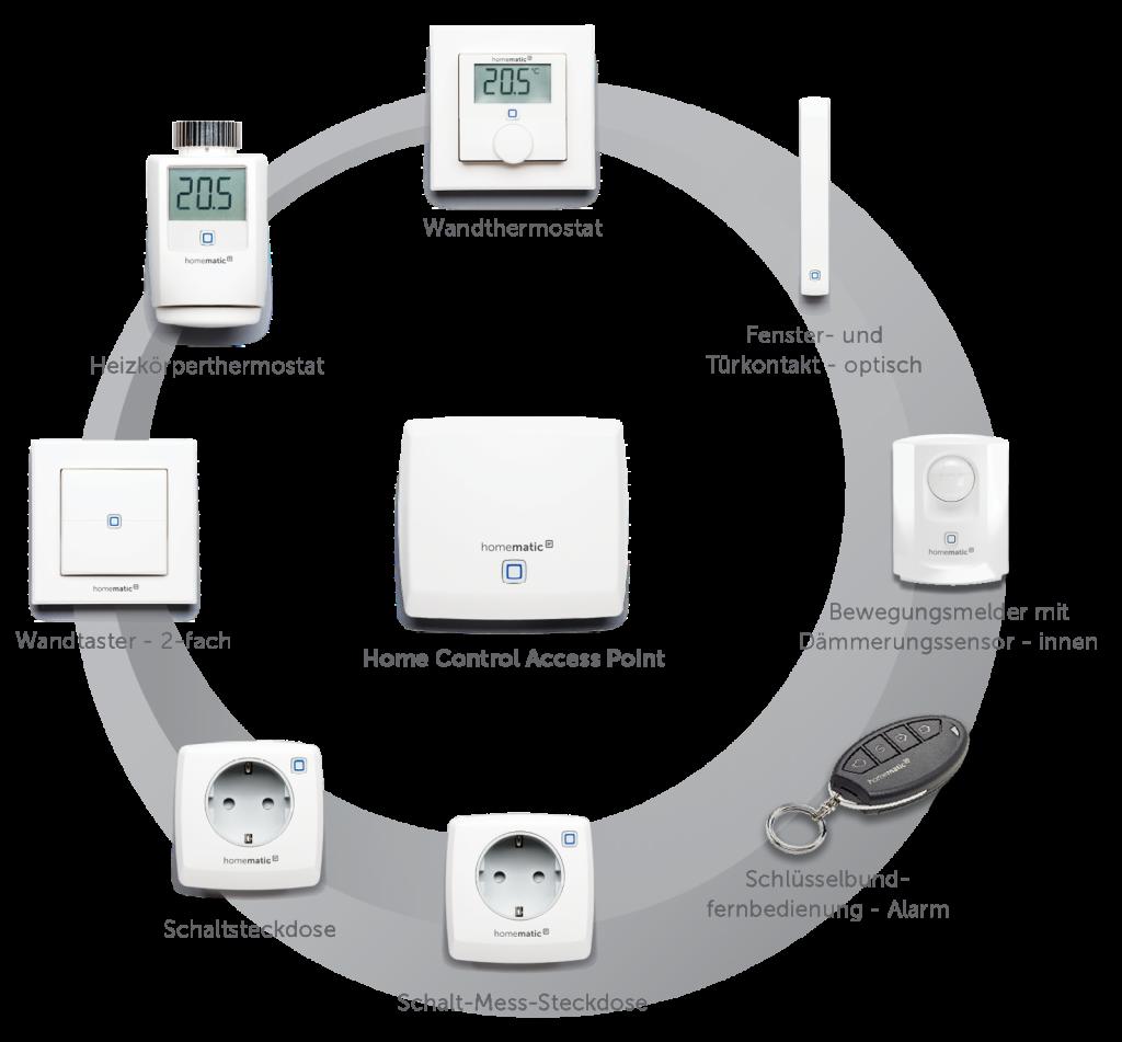 eQ-3 Homematic IP Test