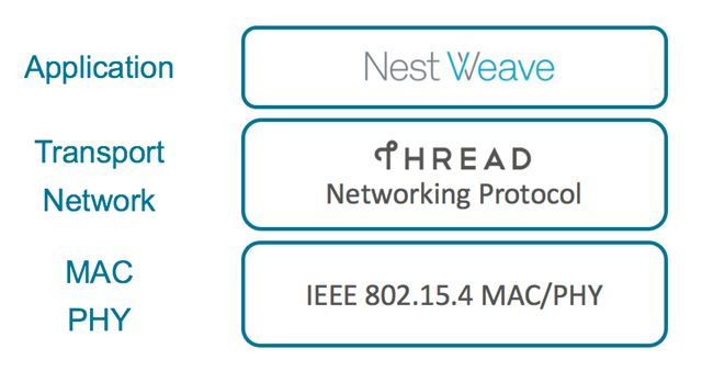 Nest Weave und Thread Diagramm
